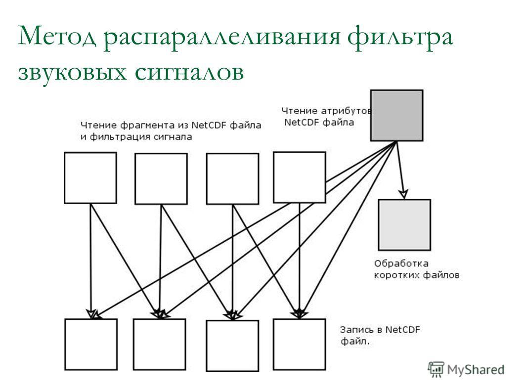 Метод распараллеливания фильтра звуковых сигналов