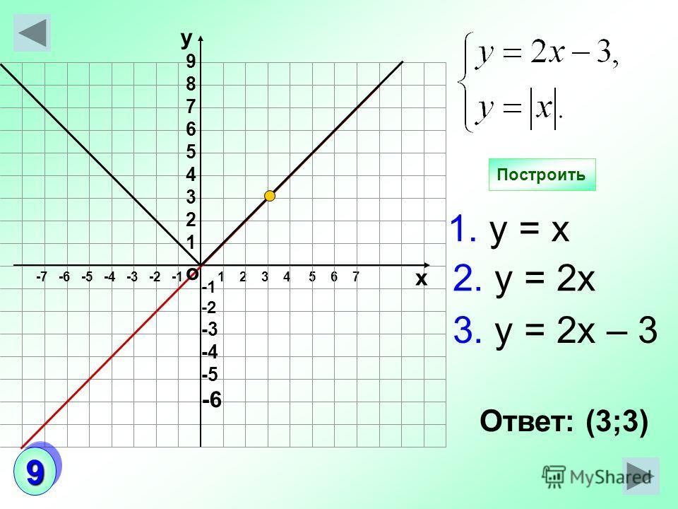 1 2 3 4 5 6 7 Построить о -7 -6 -5 -4 -3 -2 -1 -2 -3 -4 -5 -6 987654321987654321 у х Ответ: (3;3) 1. у = х 3. у = 2х – 3 2. у = 2х 99