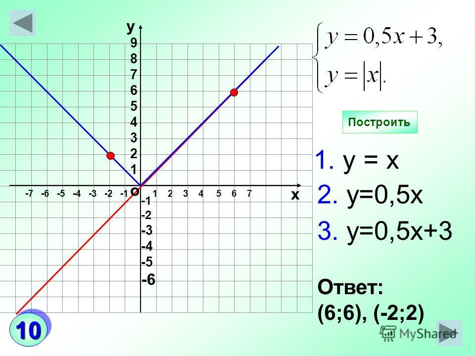 1 2 3 4 5 6 7 Построить о -7 -6 -5 -4 -3 -2 -1 -2 -3 -4 -5 -6 987654321987654321 у х Ответ: (6;6), (-2;2) 1. у = х 3. у=0,5х+3 2. у=0,5х 1010