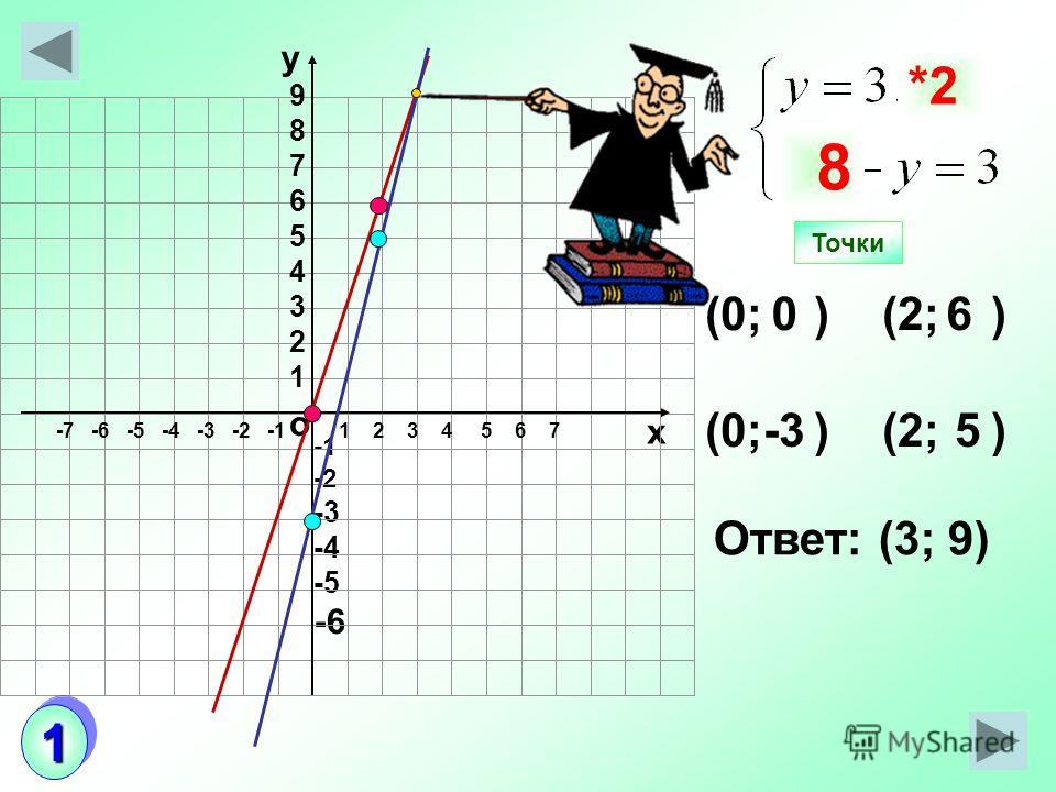 о х -2 -3 -4 -5 -6 (0; ) (2; ) 06 -35 Ответ: (3; 9) Точки у *0*2 *0*2 8 987654321987654321 1 2 3 4 5 6 7-7 -6 -5 -4 -3 -2 -1 11