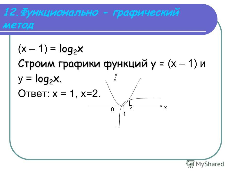12.Функционально - графический метод log 2 x (х – 1) = log 2 x Строим графики функций у = Строим графики функций у = (х – 1) и log 2 x. у = log 2 x. Ответ: х = 1, х=2. 1 12х у 0