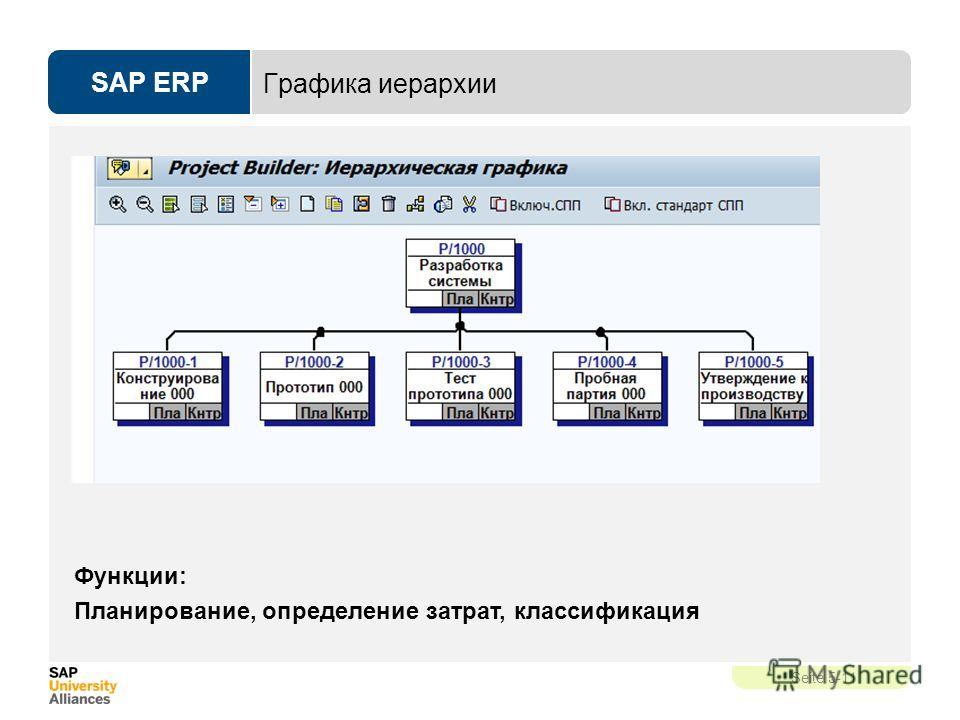 SAP ERP Seite 5-11 Графика иерархии Функции: Планирование, определение затрат, классификация