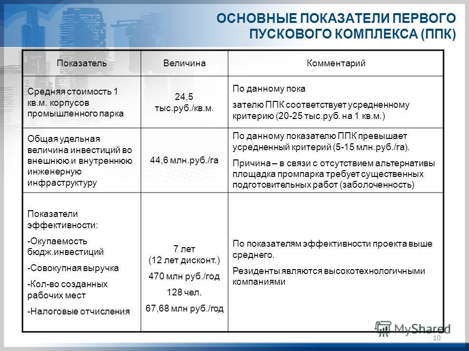 10 ОСНОВНЫЕ ПОКАЗАТЕЛИ ПЕРВОГО ПУСКОВОГО КОМПЛЕКСА (ППК) ПоказательВеличинаКомментарий Средняя стоимость 1 кв.м. корпусов промышленного парка 24,5 тыс.руб./кв.м. По данному пока зателю ППК соответствует усредненному критерию (20-25 тыс.руб. на 1 кв.м