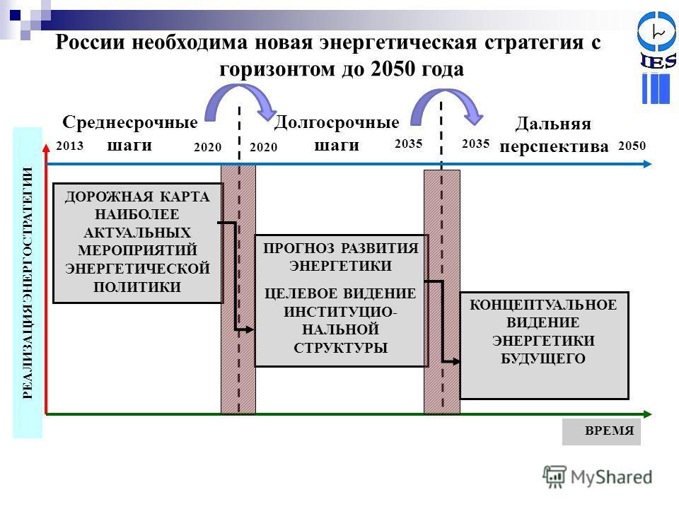 России необходима новая энергетическая стратегия с горизонтом до 2050 года Среднесрочные шаги Долгосрочные шаги Дальняя перспектива ВРЕМЯ РЕАЛИЗАЦИЯ ЭНЕРГОСТРАТЕГИИ ДОРОЖНАЯ КАРТА НАИБОЛЕЕ АКТУАЛЬНЫХ МЕРОПРИЯТИЙ ЭНЕРГЕТИЧЕСКОЙ ПОЛИТИКИ ПРОГНОЗ РАЗВИТ