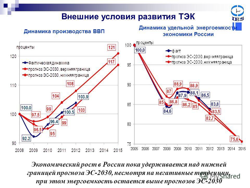 Внешние условия развития ТЭК Динамика производства ВВП Динамика удельной энергоемкости экономики России Экономический рост в России пока удерживается над нижней границей прогноза ЭС-2030, несмотря на негативные тенденции, при этом энергоемкость остае