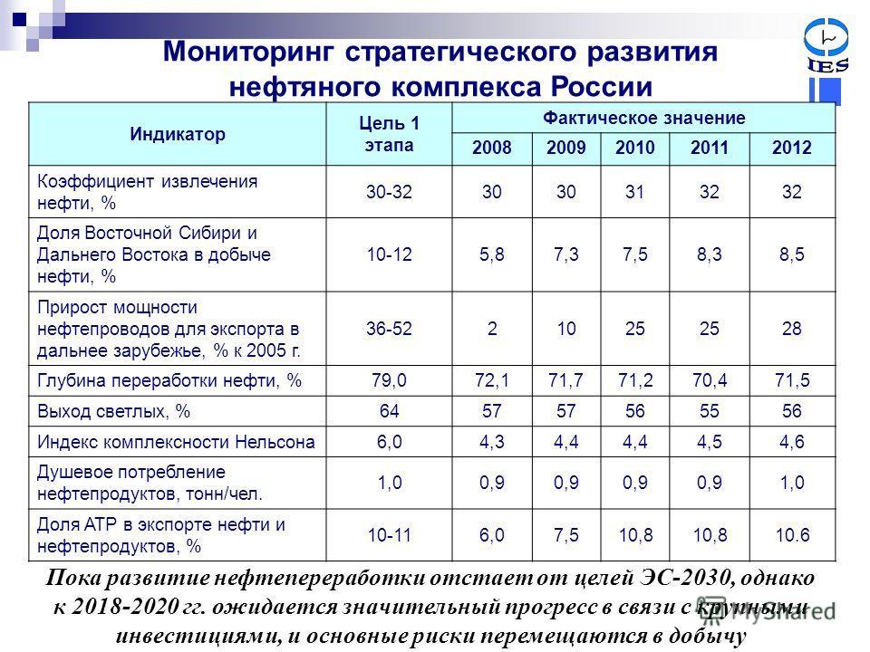 Мониторинг стратегического развития нефтяного комплекса России Индикатор Цель 1 этапа Фактическое значение 20082009201020112012 Коэффициент извлечения нефти, % 30-3230 3132 Доля Восточной Сибири и Дальнего Востока в добыче нефти, % 10-125,87,37,58,38