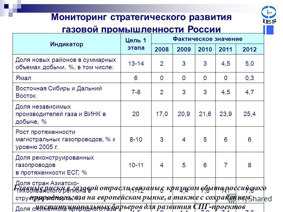 Мониторинг стратегического развития газовой промышленности России Индикатор Цель 1 этапа Фактическое значение 20082009201020112012 Доля новых районов в суммарных объемах добычи, %, в том числе: 13-142334,55,0 Ямал600000,3 Восточная Сибирь и Дальний В