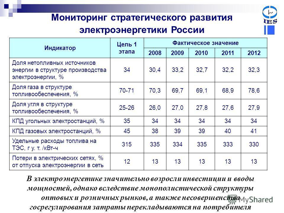 Мониторинг стратегического развития электроэнергетики России Индикатор Цель 1 этапа Фактическое значение 20082009201020112012 Доля нетопливных источников энергии в структуре производства электроэнергии, % 3430,433,232,732,232,3 Доля газа в структуре
