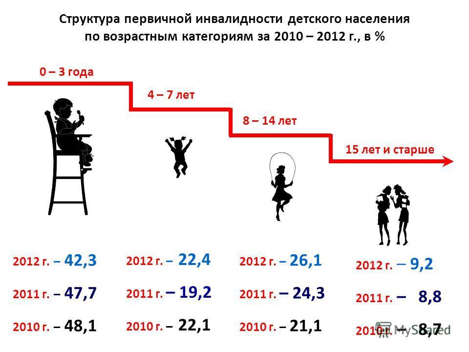 Структура первичной инвалидности детского населения по возрастным категориям за 2010 – 2012 г., в % 0 – 3 года 4 – 7 лет 8 – 14 лет 15 лет и старше 2012 г. – 42,3 2011 г. – 47,7 2010 г. – 48,1 2012 г. – 42,3 2011 г. – 47,7 2010 г. – 48,1 2012 г. – 26