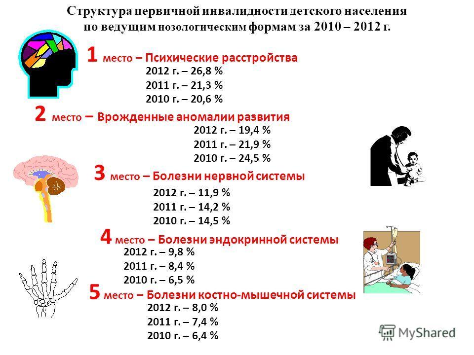 Структура первичной инвалидности детского населения по ведущим нозологическим формам за 2010 – 2012 г. 4 место – Болезни эндокринной системы 2 место – Врожденные аномалии развития 2012 г. – 19,4 % 2011 г. – 21,9 % 2010 г. – 24,5 % 3 место – Болезни н