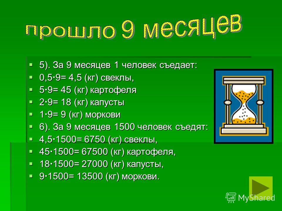5). За 9 месяцев 1 человек съедает: 5). За 9 месяцев 1 человек съедает: 0,5 9= 4,5 (кг) свеклы, 0,5 9= 4,5 (кг) свеклы, 5 9= 45 (кг) картофеля 5 9= 45 (кг) картофеля 2 9= 18 (кг) капусты 2 9= 18 (кг) капусты 1 9= 9 (кг) моркови 1 9= 9 (кг) моркови 6)