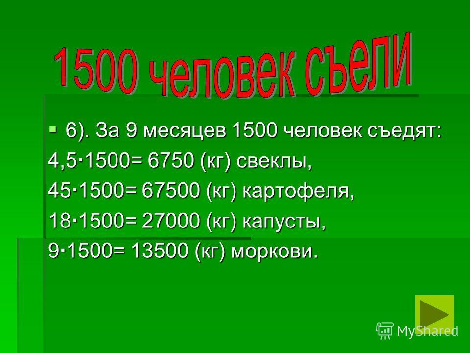 6). За 9 месяцев 1500 человек съедят: 6). За 9 месяцев 1500 человек съедят: 4,5 1500= 6750 (кг) свеклы, 45 1500= 67500 (кг) картофеля, 18 1500= 27000 (кг) капусты, 9 1500= 13500 (кг) моркови.