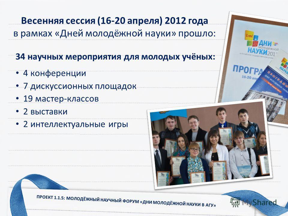4 конференции 7 дискуссионных площадок 19 мастер-классов 2 выставки 2 интеллектуальные игры 34 научных мероприятия для молодых учёных: ПРОЕКТ 1.1.5: МОЛОДЁЖНЫЙ НАУЧНЫЙ ФОРУМ «ДНИ МОЛОДЁЖНОЙ НАУКИ В АГУ» Весенняя сессия (16-20 апреля) 2012 года в рамк