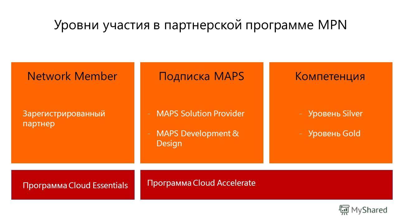 Network MemberПодписка MAPSКомпетенция Зарегистрированный партнер -MAPS Solution Provider -MAPS Development & Design -Уровень Silver -Уровень Gold Программа Cloud Essentials Программа Cloud Accelerate Уровни участия в партнерской программе MPN