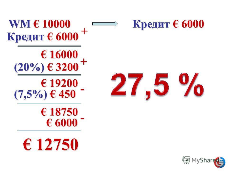 WM 10000 Кредит 6000 + 16000 16000 + (20%) 3200 19200 19200 - (7,5%) 450 18750 18750 - 6000 6000 12750 12750