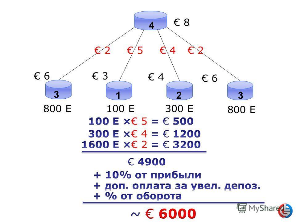 4 8 3 123 6 800 E100 E300 E 800 E 3 4 6 2 5 4 2