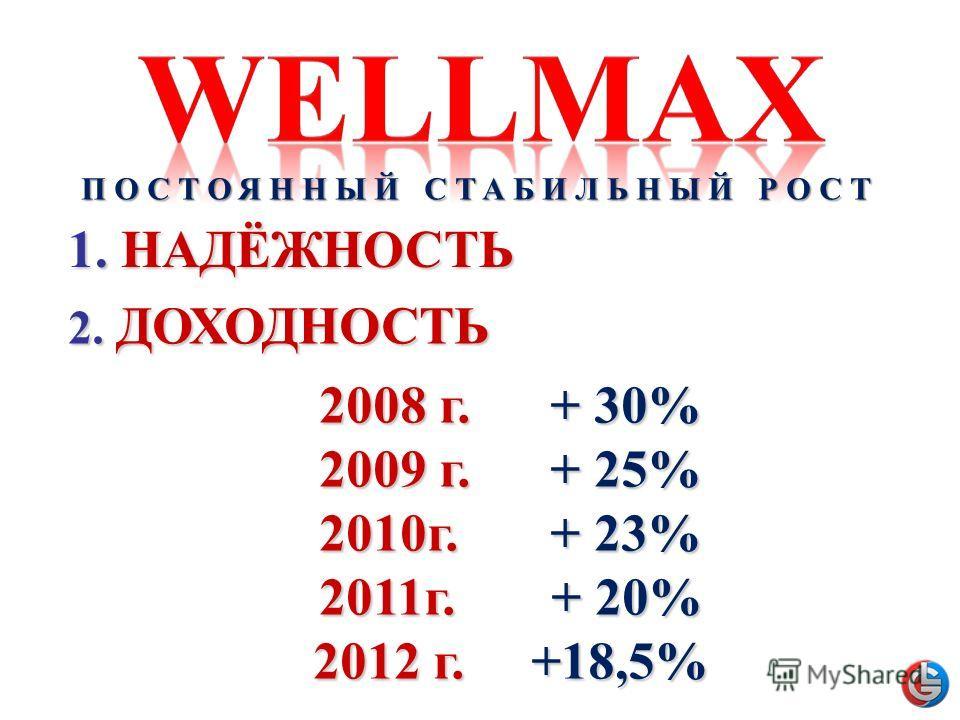 2008 г. + 30% 2009 г. + 25% 2010г. + 23% 2011г. + 20% 2012 г. +18,5% 1.НАДЁЖНОСТЬ 1. НАДЁЖНОСТЬ 2. ДОХОДНОСТЬ ПОСТОЯННЫЙ СТАБИЛЬНЫЙ РОСТ