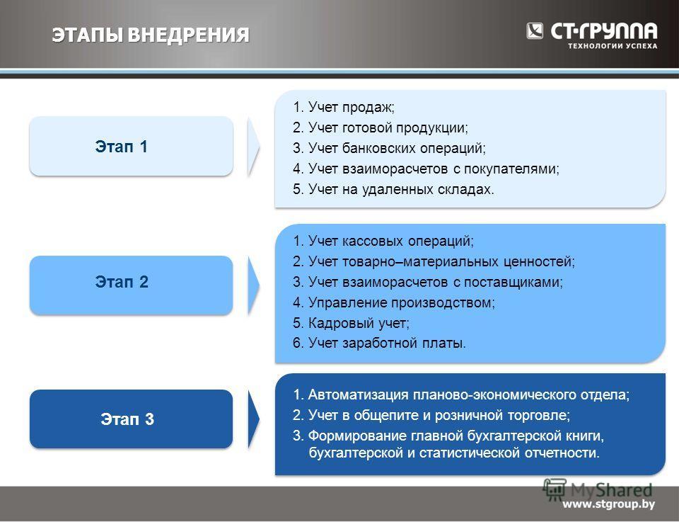 ЭТАПЫ ВНЕДРЕНИЯ Этап 2 Этап 3 Этап 1 1. Учет кассовых операций; 2. Учет товарно–материальных ценностей; 3. Учет взаиморасчетов с поставщиками; 4. Управление производством; 5. Кадровый учет; 6. Учет заработной платы. 1. Автоматизация планово-экономиче