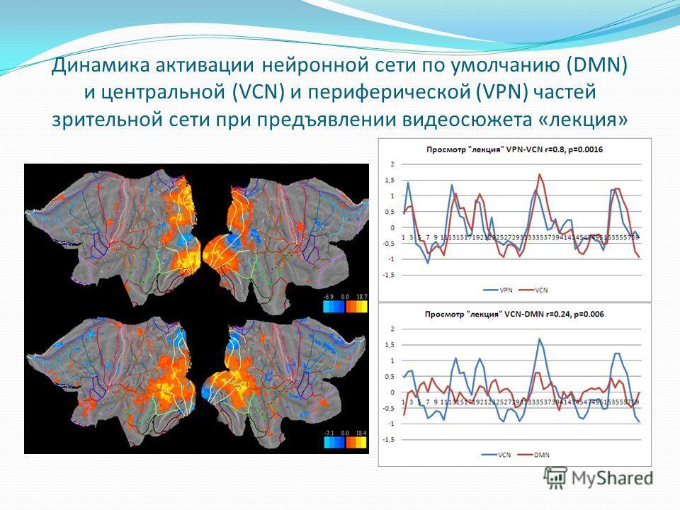 Динамика активации нейронной сети по умолчанию (DMN) и центральной (VCN) и периферической (VPN) частей зрительной сети при предъявлении видеосюжета «лекция»