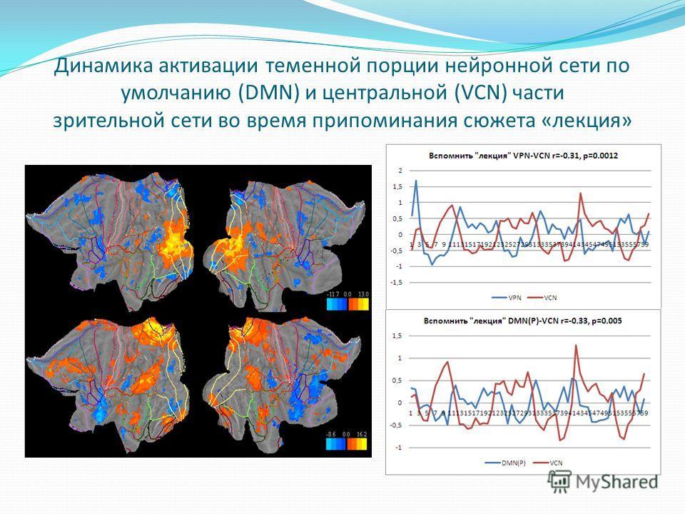 Динамика активации теменной порции нейронной сети по умолчанию (DMN) и центральной (VCN) части зрительной сети во время припоминания сюжета «лекция»