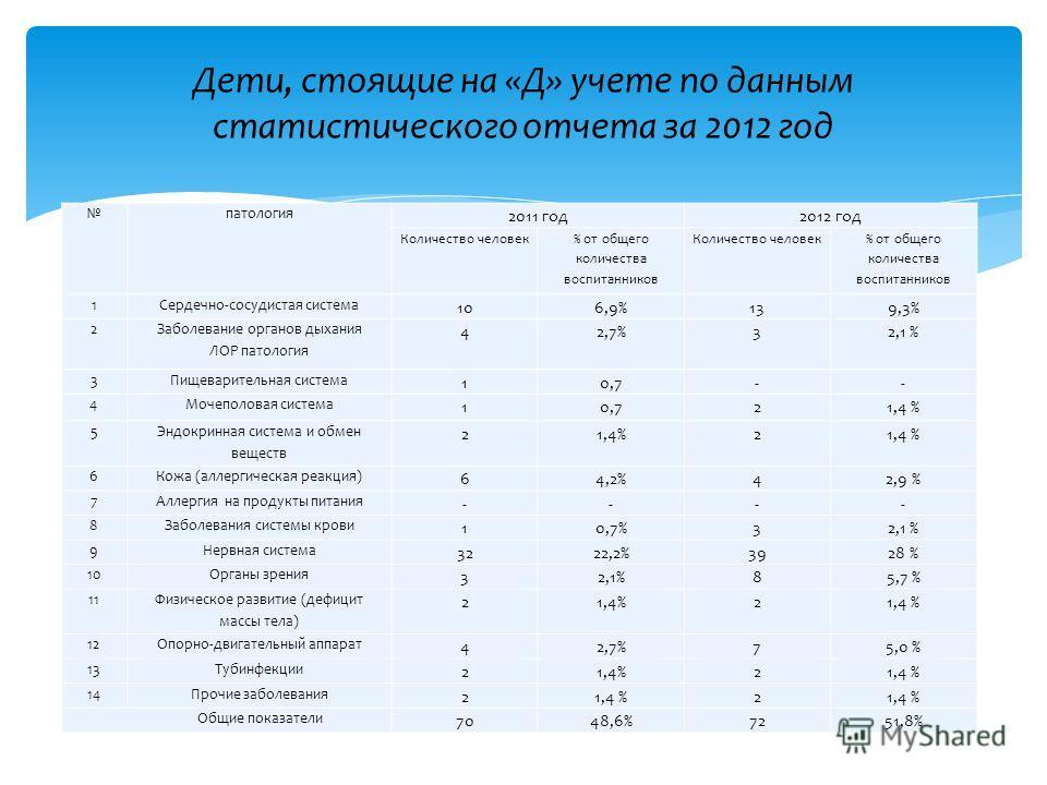 патология 2011 год2012 год Количество человек % от общего количества воспитанников Количество человек % от общего количества воспитанников 1Сердечно-сосудистая система 106,9%139,3% 2 Заболевание органов дыхания ЛОР патология 4 2,7% 32,1 % 3Пищеварите