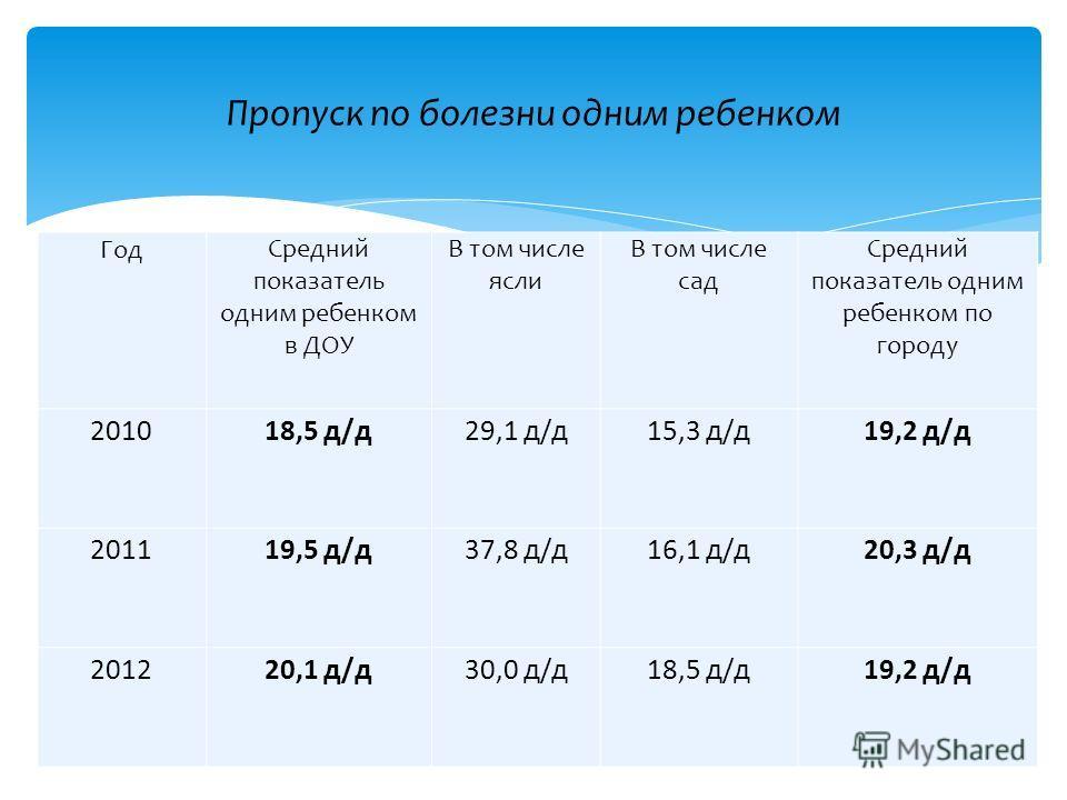 ГодСредний показатель одним ребенком в ДОУ В том числе ясли В том числе сад Средний показатель одним ребенком по городу 201018,5 д/д29,1 д/д15,3 д/д19,2 д/д 201119,5 д/д37,8 д/д16,1 д/д20,3 д/д 201220,1 д/д30,0 д/д18,5 д/д19,2 д/д Пропуск по болезни