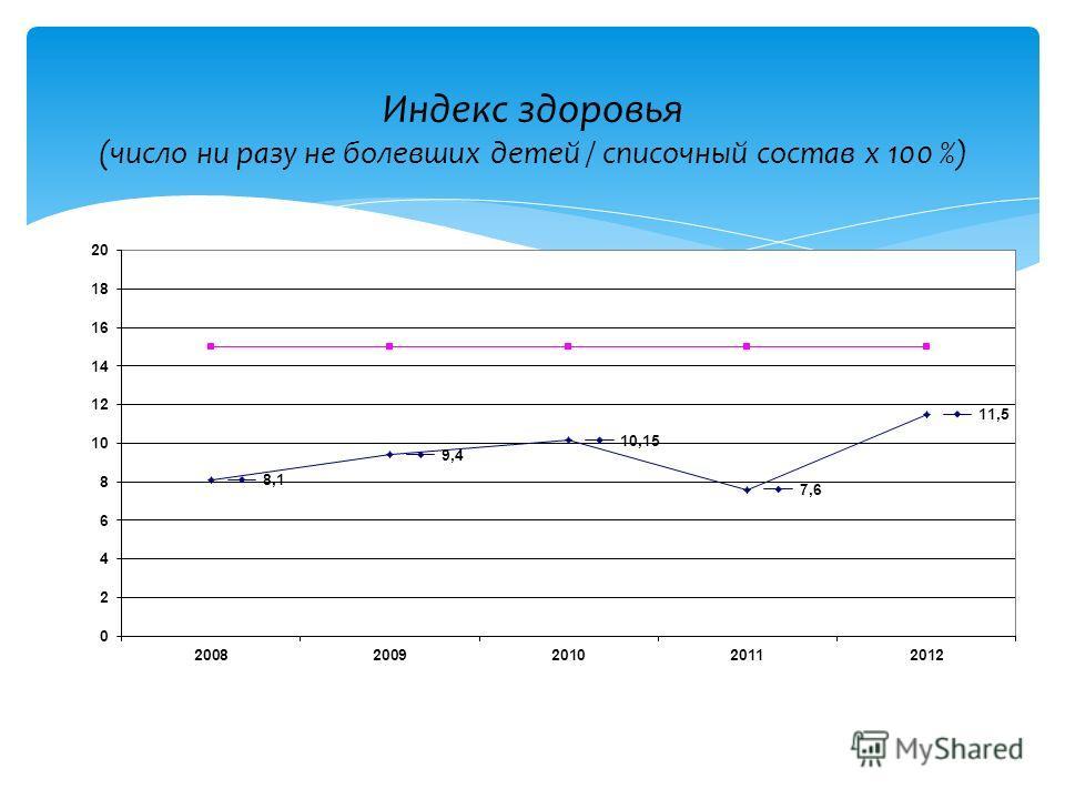 Индекс здоровья (число ни разу не болевших детей / списочный состав х 100 %)
