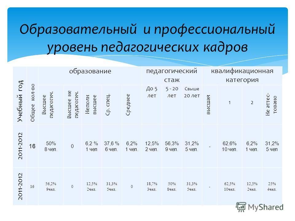Учебный год Общее кол-во образованиепедагогический стаж квалификационная категория Высшее педагогич. Высшее не педагогич. Неполн высшее Ср. спец. Среднее До 5 лет 5 - 20 лет Свыше 20 лет высшая 1 2 Не аттес- товано 2011-2012 16 50% 8 чел. 0 6,2 % 1 ч