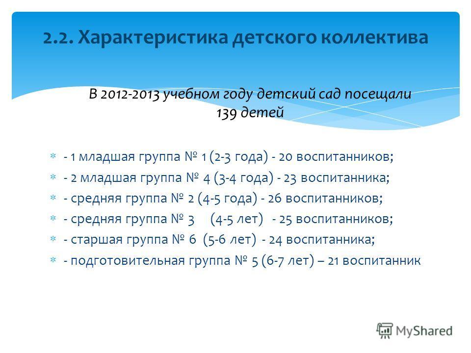 В 2012-2013 учебном году детский сад посещали 139 детей - 1 младшая группа 1 (2-3 года) - 20 воспитанников; - 2 младшая группа 4 (3-4 года) - 23 воспитанника; - средняя группа 2 (4-5 года) - 26 воспитанников; - средняя группа 3 (4-5 лет) - 25 воспита