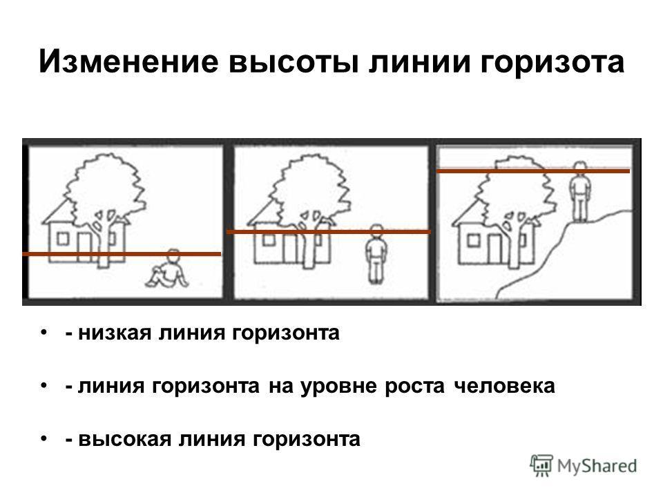Изменение высоты линии горизота - низкая линия горизонта - линия горизонта на уровне роста человека - высокая линия горизонта