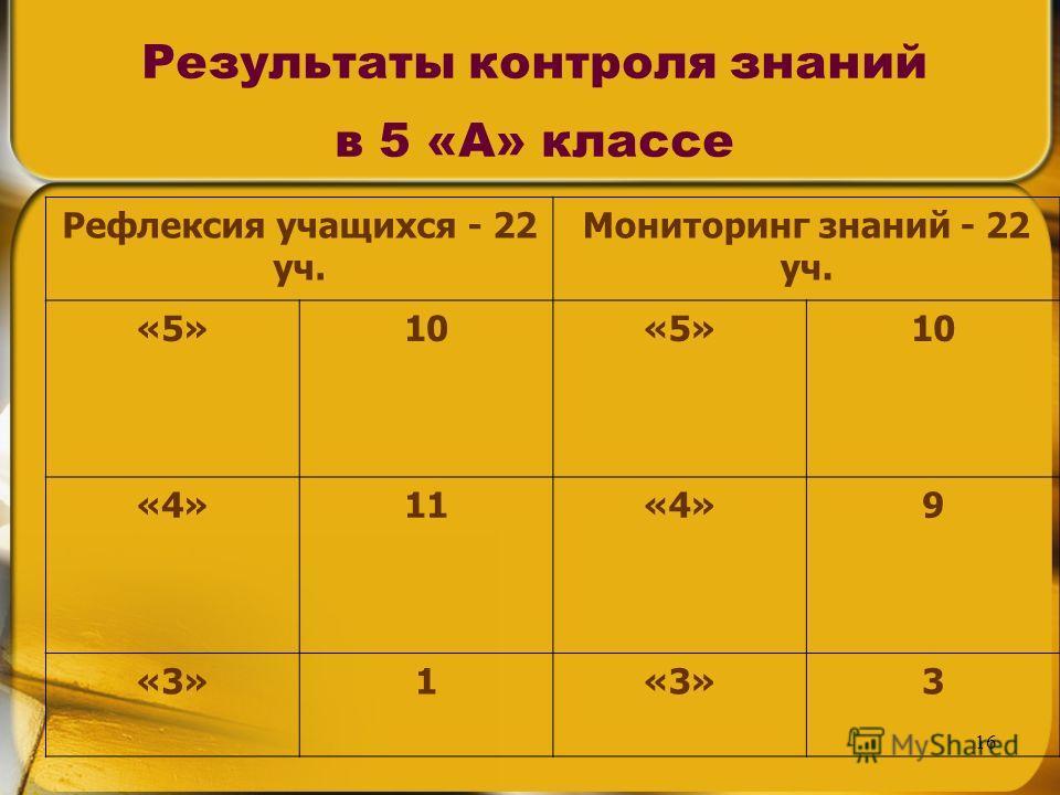 16 Результаты контроля знаний в 5 «А» классе Рефлексия учащихся - 22 уч. Мониторинг знаний - 22 уч. «5»10«5»10 «4»11«4»9 «3»1 3
