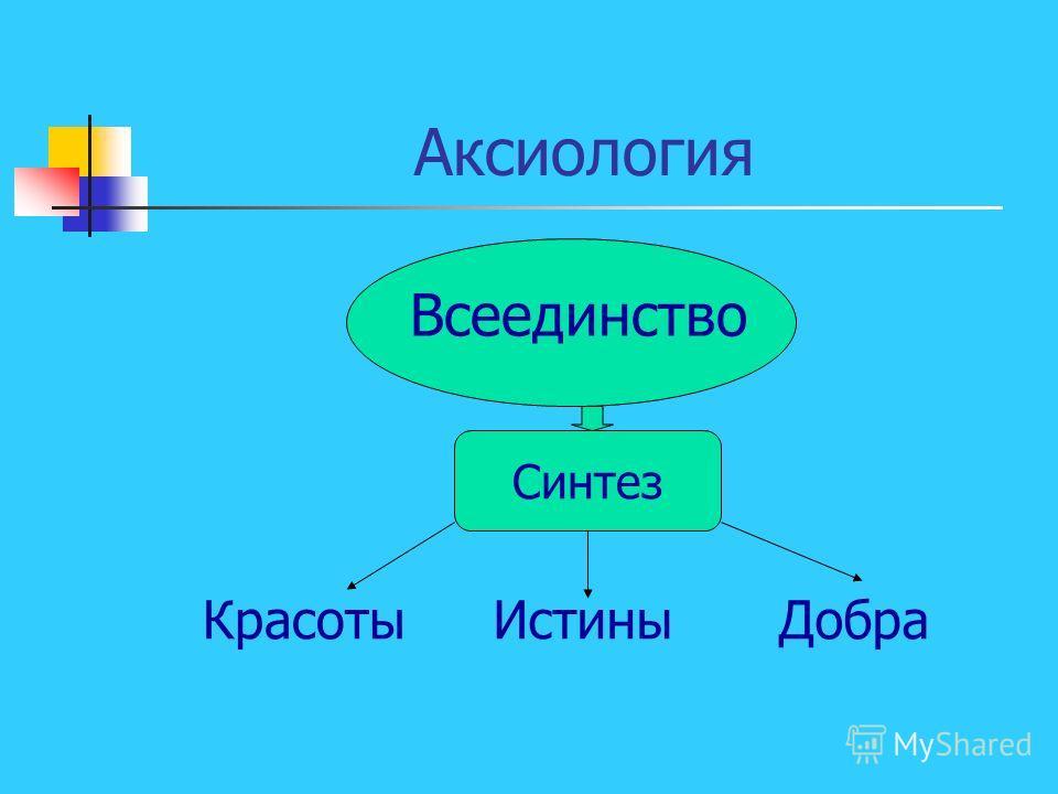 Аксиология Всеединство Синтез КрасотыИстиныДобра