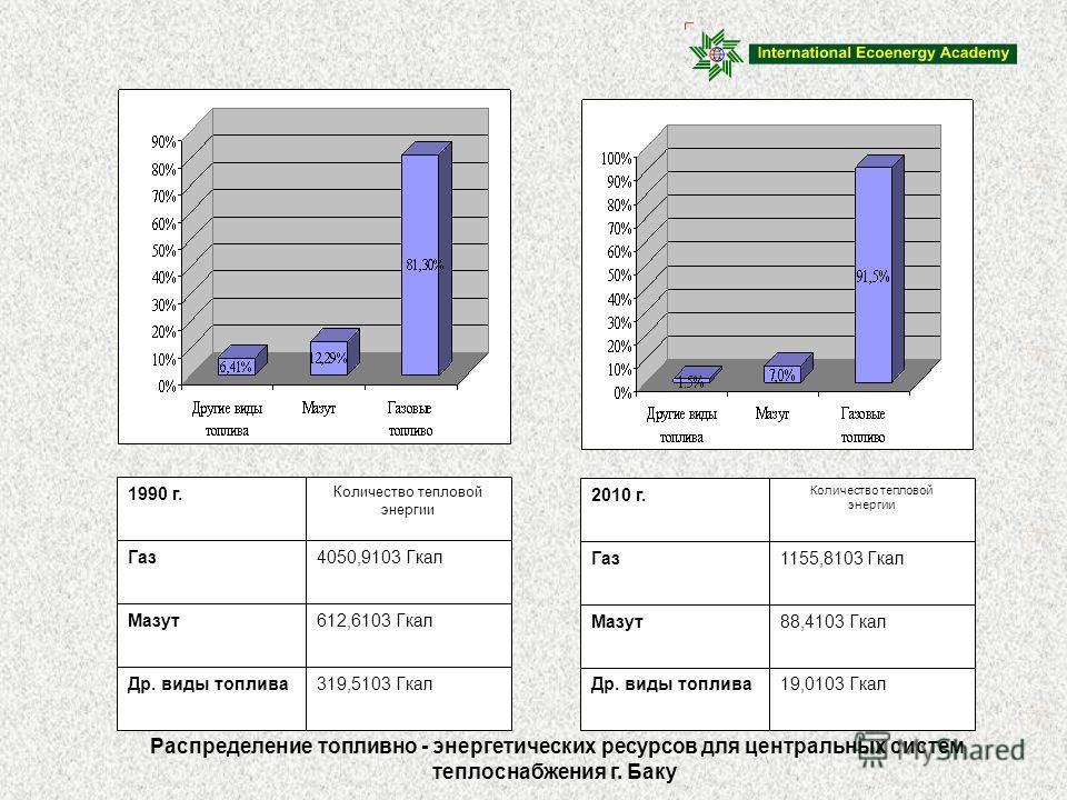 Распределение топливно - энергетических ресурсов для центральных систем теплоснабжения г. Баку 1990 г. Газ Мазут Др. виды топлива Количество тепловой энергии 4050,9103 Гкал 612,6103 Гкал 319,5103 Гкал 2010 г. Газ Мазут Др. виды топлива Количество теп