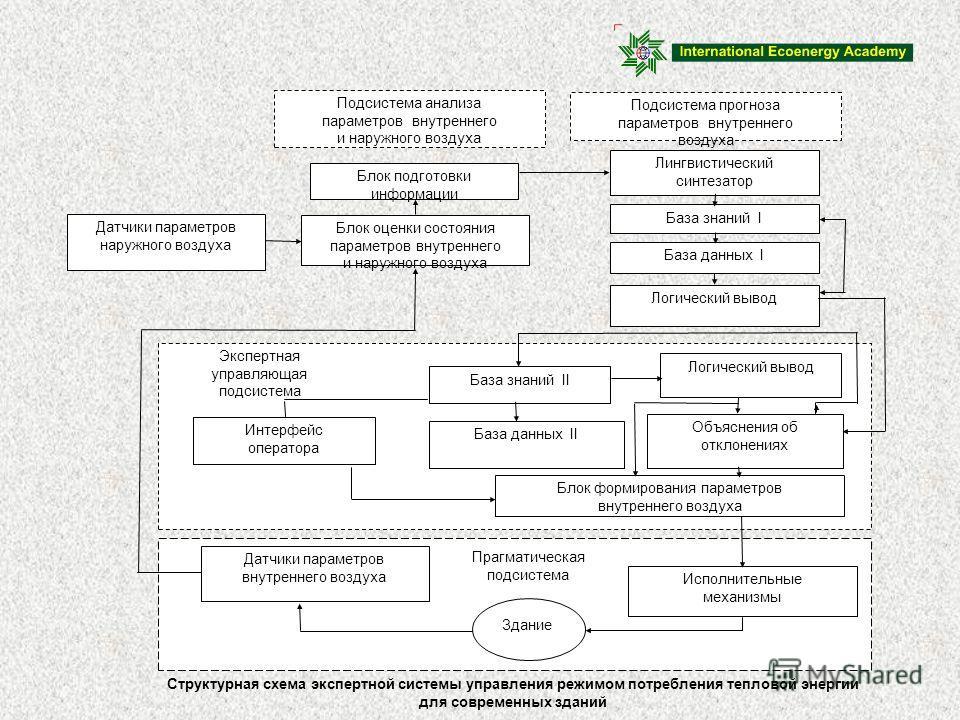 Экспертная управляющая подсистема База знаний II Логический вывод База данных II Интерфейс оператора Объяснения об отклонениях Блок формирования параметров внутреннего воздуха Прагматическая подсистема Здание Датчики параметров внутреннего воздуха Ис