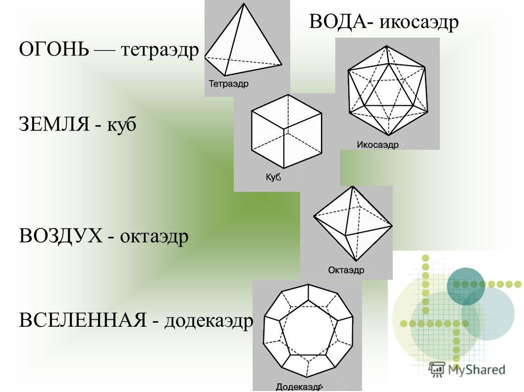 ОГОНЬ тетраэдр ЗЕМЛЯ - куб ВОДА- икосаэдр ВСЕЛЕННАЯ - додекаэдр ВОЗДУХ - октаэдр