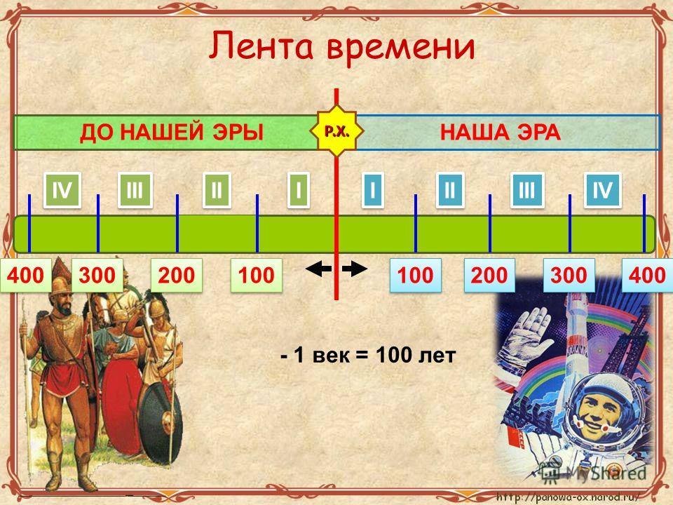 I I II III IV I I II III IV НАША ЭРАДО НАШЕЙ ЭРЫ 100 200 300 400 100 200 300 400 - 1 век = 100 лет Р.Х. Лента времени