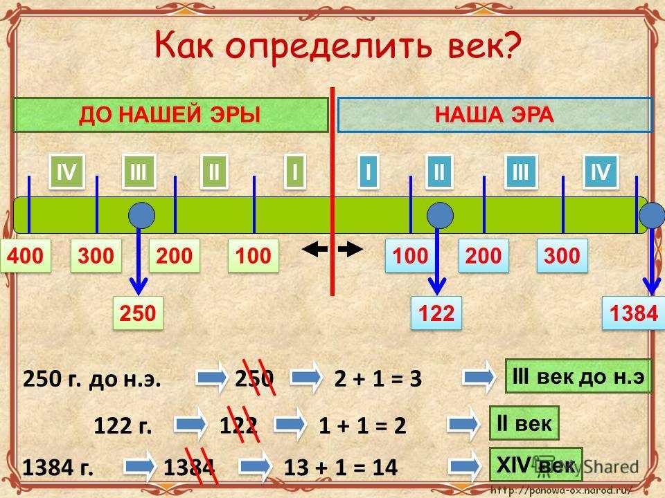 I I II III IV I I II III IV НАША ЭРАДО НАШЕЙ ЭРЫ 100 200 300 400 100 200 300 250 г. до н.э. 250 122 250 2 + 1 = 3 III век до н.э 122 г. 122 1 + 1 = 2 II век 1384 1384 г.138413 + 1 = 14 XIV век Как определить век?