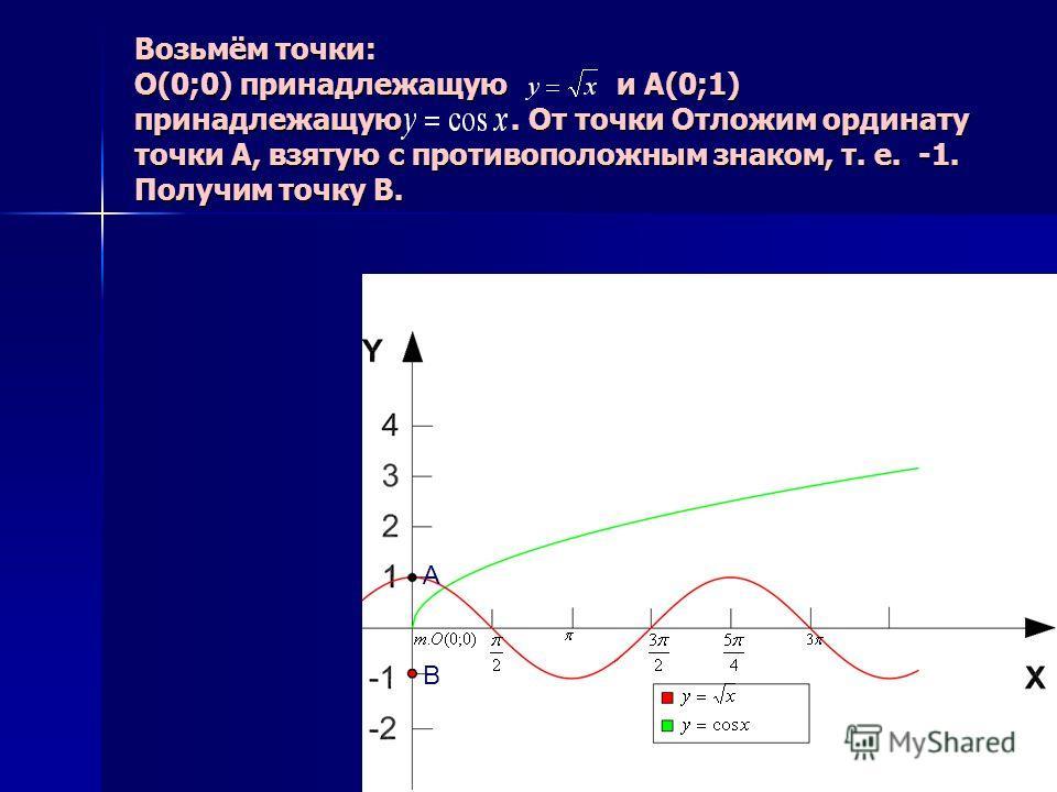 Возьмём точки: О(0;0) принадлежащую и А(0;1) принадлежащую. От точки Отложим ординату точки А, взятую с противоположным знаком, т. е. -1. Получим точку В. B A