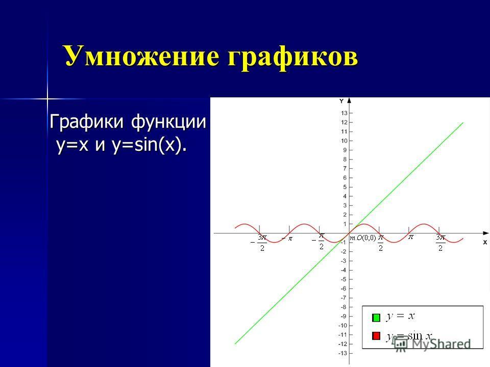 Умножение графиков Графики функции y=x и y=sin(x). Графики функции y=x и y=sin(x).