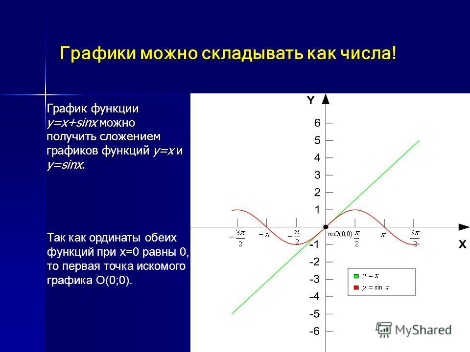 Графики можно складывать как числа! График функции y=x+sinx можно получить сложением графиков функций y=x и y=sinx. График функции y=x+sinx можно получить сложением графиков функций y=x и y=sinx. Так как ординаты обеих функций при х=0 равны 0, то пер
