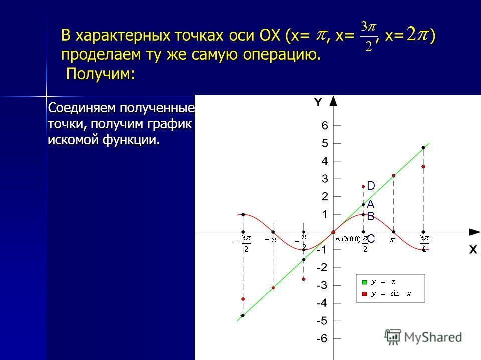 В характерных точках оси ОХ (x=, x=, x= ) проделаем ту же самую операцию. Получим: D A B C Соединяем полученные точки, получим график искомой функции. Соединяем полученные точки, получим график искомой функции.