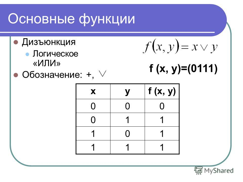 Основные функции Дизъюнкция Логическое «ИЛИ» Обозначение: +, xyf (x, y) 000 011 101 111 f (x, y)=(0111)