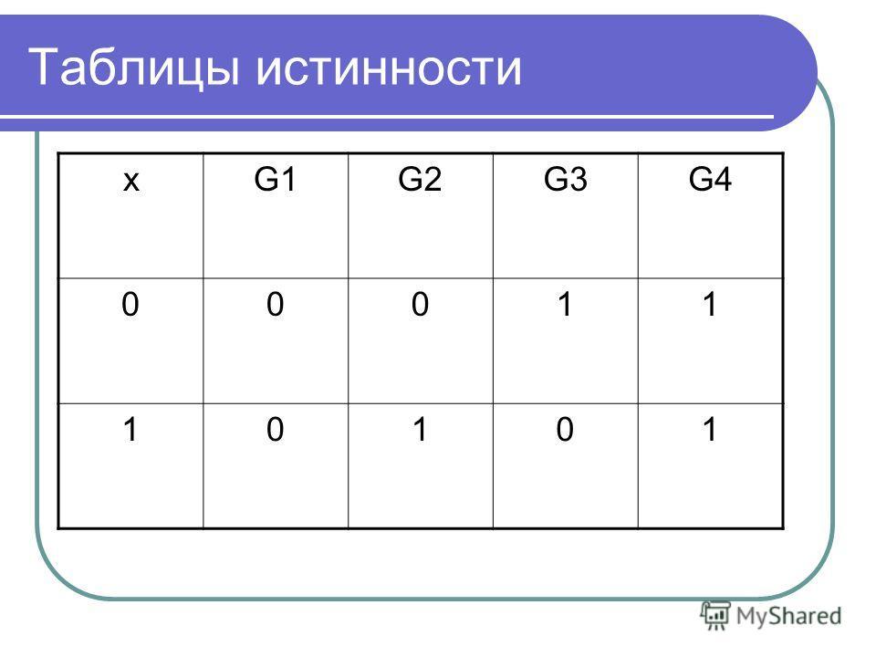 Таблицы истинности xG1G2G3G4 00011 10101