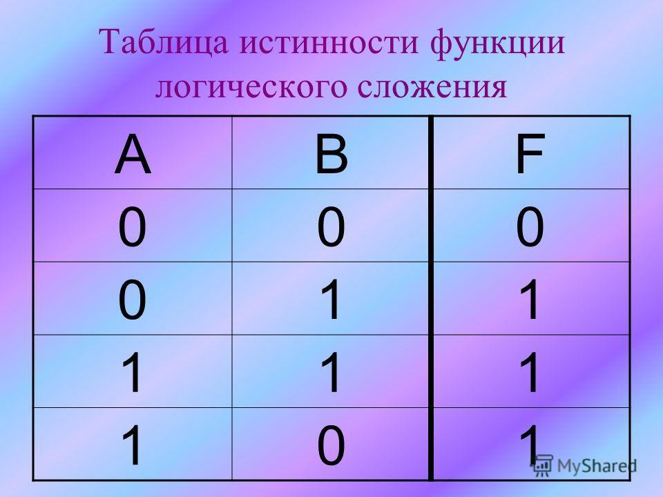 Таблица истинности функции логического сложения АВF 000 011 111 101