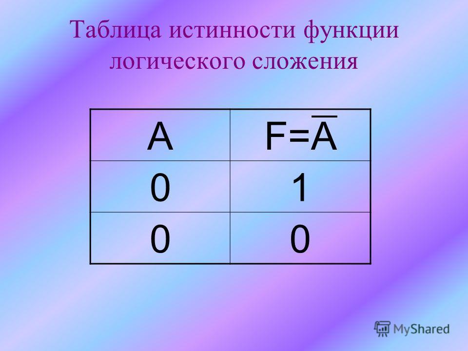 Таблица истинности функции логического сложения АF=A 01 00