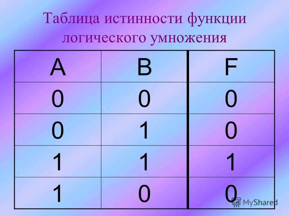 Таблица истинности функции логического умножения АВF 000 010 111 100