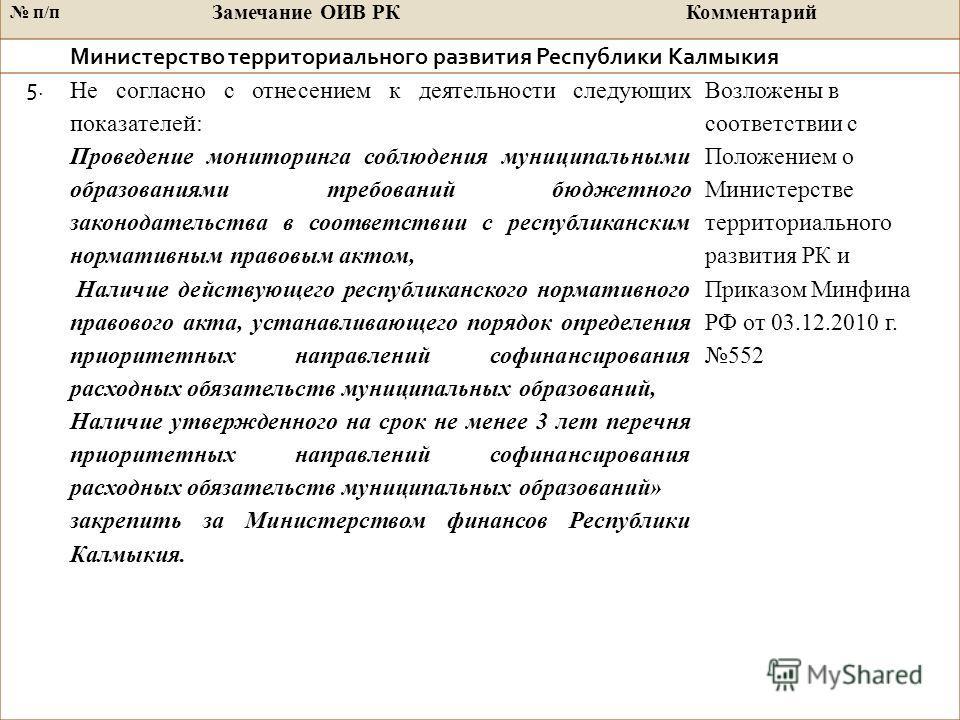 п/п Замечание ОИВ РККомментарий Министерство территориального развития Республики Калмыкия 5. Не согласно с отнесением к деятельности следующих показателей: Проведение мониторинга соблюдения муниципальными образованиями требований бюджетного законода