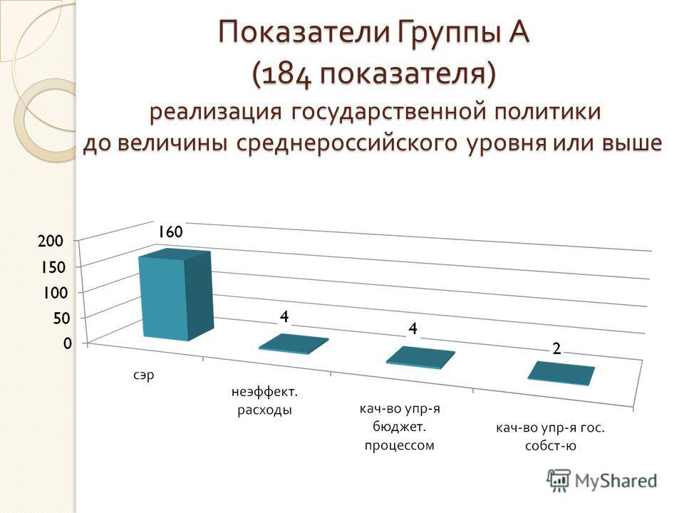 реализация государственной политики реализация государственной политики до величины среднероссийского уровня или выше Показатели Группы А (184 показателя )