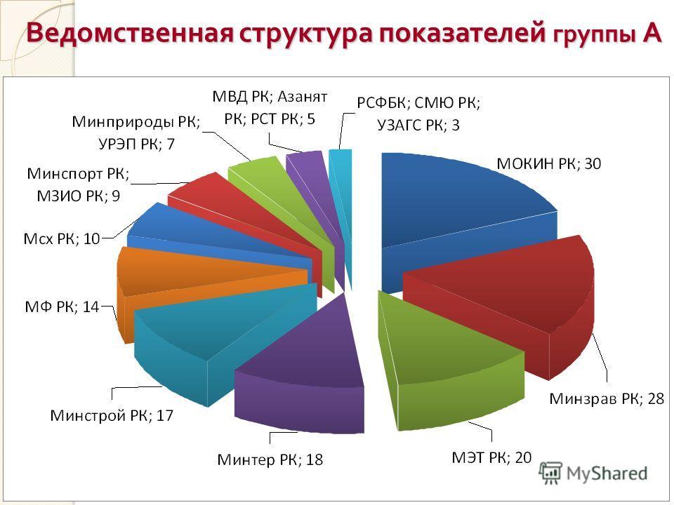 Ведомственная структура показателей группы А