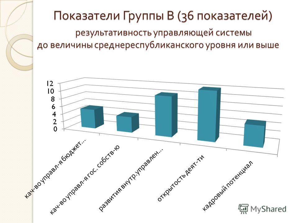 результативность управляющей системы до величины среднереспубликанского уровня или выше до величины среднереспубликанского уровня или выше Показатели Группы В (36 показателей )